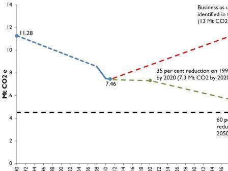 Tasmanie - Evolution des émissions de CO2